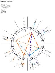 dark star astrology